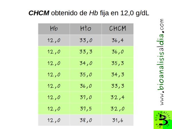 Tabla relación hemoglobina hematocrito