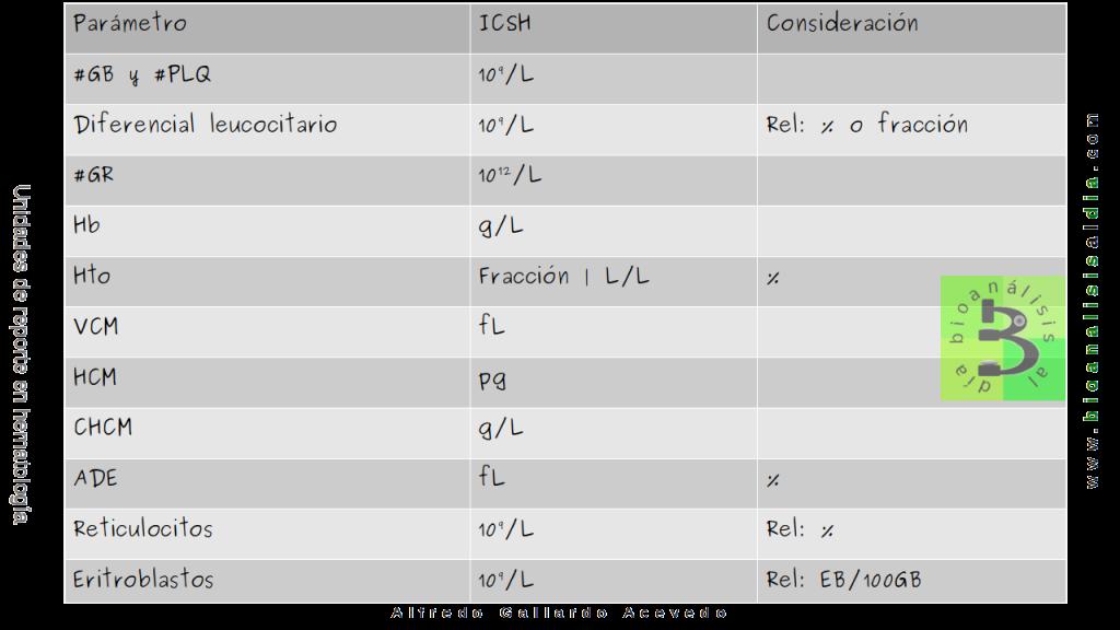 Unidades de reporte de la hematología completa o hemograma